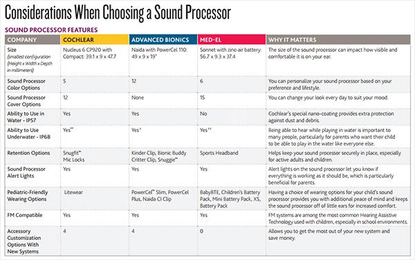 cochlear implant comparison chart